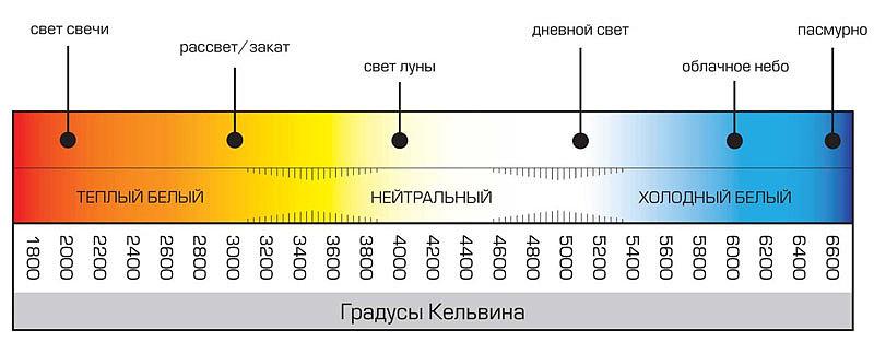 цветовая температура led ламп